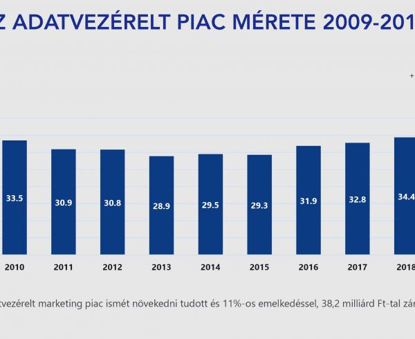Az Adatvezérelt piac mérete 2019 38,2 Mrd Ft