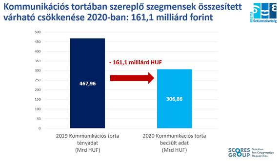 Kommunikációs tortában szereplő szegmensek összesített várható csökkenése 2020-ban: 161,1 Mrd Ft