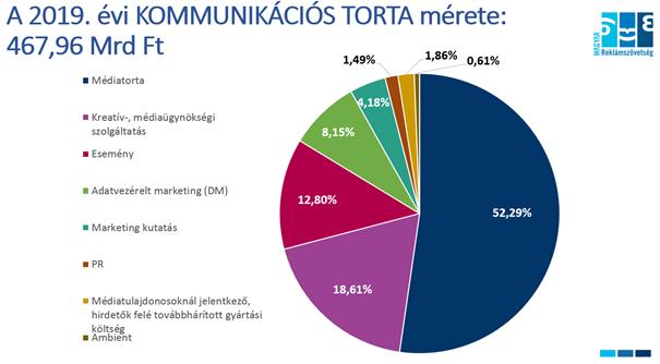 2019. évi kommunikációs torta mérete 467.96 Mrd Ft