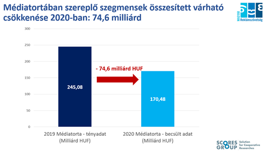 Médiatortában szereplő szegmensek összesített várható csökkenése 2020-ban: 74,6 millárd