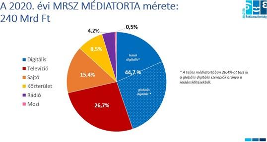 2020 médiatorta (ex- reklámtorta)